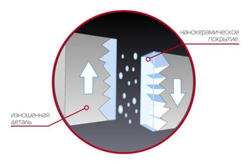 Схема образования нанокерамического слоя