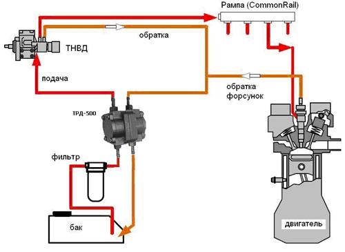 Схема очистки топливной системы с помощью состава Diesel Injection Flush
