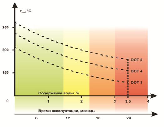 График зависимости температуры кипения тормозной жидкости от содержания воды